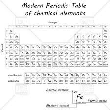 is aluminum on the periodic table image of periodic table of elements lovely pictures where is