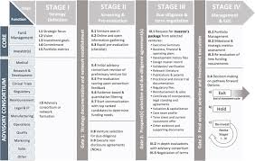 stage gate process for life sciences and medical innovation