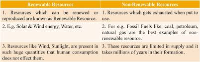 class viii chapter 1 an introduction to resources question