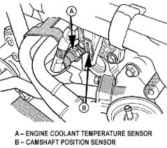 solved on my 2003 dodge neon sxt the cooling fan stays on fixya