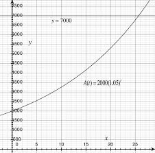 simple and compound interest ck 12 foundation
