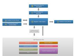 Help Desk System Arisity Sap Help Desk System Integration