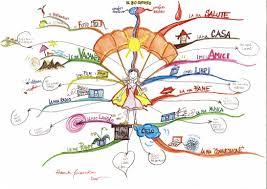 Identity Map Mind Map My Life Map N 0