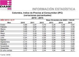 Cuanto Es El Incremento Del Ipc Ao 2016 | de precios al consumidor ipc