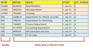peoplesoft hrms tables list peoplesoft peoplesoft set control field concept and tableset sharing