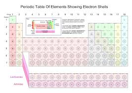periodic table 6th grade 6th grade periodic table activity copy fresh 9 science e rozrywka info