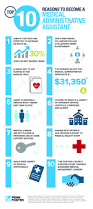 Medical Billing Manager Job Description Best 25 Medical Administrative Assistant Ideas On Pinterest