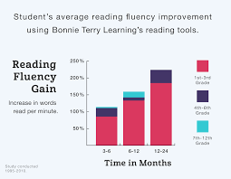 improve reading fluency in 5 minutes a day