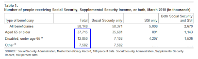 Social Security Retirement Age Table The Retirement Myth U2013 1 Out Of 3 Americans Has No Savings Or