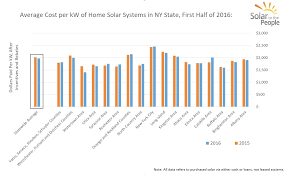 new york state tax table 2016 how much do solar panels cost in new york solar to the people