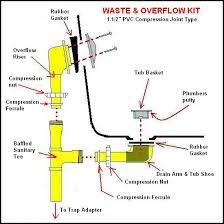 Bathtub Overflow Drain Gasket 7 Bathtub Plumbing Installation Drain Diagrams