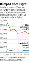 why airlines will keep overbooking even after united incident wsj