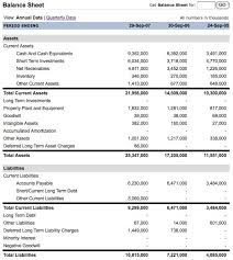 investing for beginners analyzing financial statements pt 2