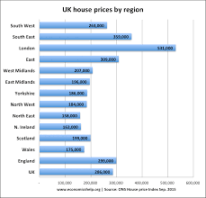 economists predict home value appreciation through 2017 to uk housing market economics help