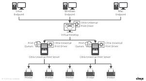 printable job application for ups ups load balancing in xenapp and xendesktop 7 9 citrix blogs