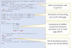 Test Benches In Vhdl Lesson 3 4 Bit Adder Je Construis Mon Processeur En 12 Leçons