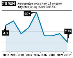 audit bureau of circulation magazine subscription prices continue downward trend media adage