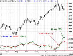 chart pattern trading system a look at the turtle trading system