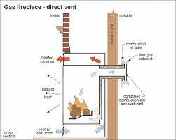 Direct Vent Fireplace Installation by Gas Fireplaces And Gas Logs The Ashi Reporter Inspection News