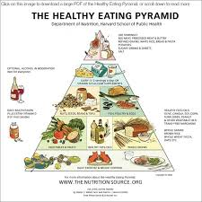 isaiah 58 ministries food pyramid vs god s food thanksgiving