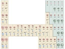 ions u0026 periodicity