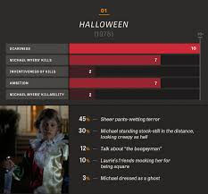 all 10 halloween movies in charts and percentages the dissolve