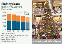 sears u0027s great holiday retail giveaway heard on the street wsj