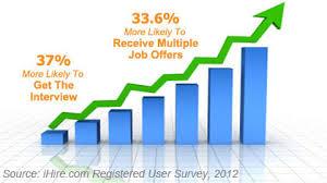 resume writing services ihireresumewriting com