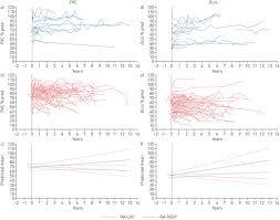 predictors of mortality in rheumatoid arthritis associated