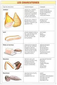 vocabulaire de la cuisine à table vocabulaire la charcuterie fle fos grastronomie