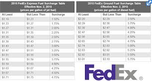 Charming Truckload Fuel Surcharge Table F97 About Remodel Simple