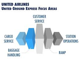 united ground express expands to new locations experience the skies