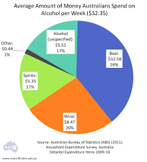 australian bureau statistics nadk how much do australian households spend on