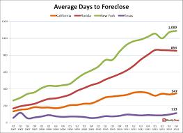 Foreclosure Homes In Atlanta Ga 1 8 Million U S Properties With Foreclosure Filings In 2012