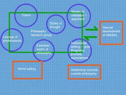 philosophy understanding society
