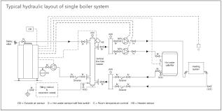 low boiler erstine com