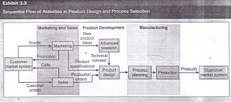 the new product development npd process operations management