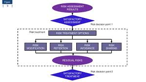 iso 27005 2011 information security risk management free download te u2026