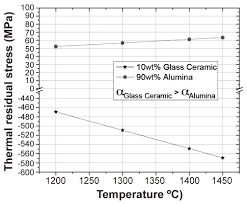 sintering of alumina ceramics reinforced with a bioactive glass of