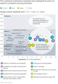 developing a customer experience vision mckinsey u0026 company