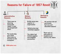 causes of failure of revolt of 1857 ias kracker