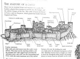 the helpful art teacher medieval castles