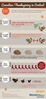 thanksgiving interestingving day facts myths trivia happy