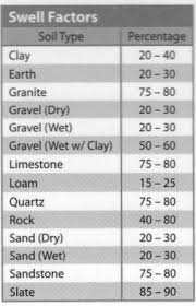 Yard Calculator Gravel Calculating Slopes Soil And Fill Material