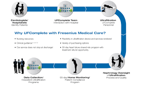inpatient services fresenius medical care