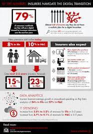 global digital insurance benchmarking report 2015 bain brief