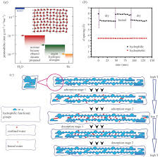 graphene based membranes status and prospects philosophical