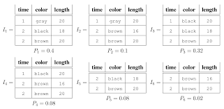 making aggregation work in uncertain and probabilistic databases