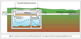 vasche imof la fossa settica in condominio caratteristiche funzionamento e