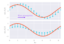 waves why is the direction of particle vibration opposite to